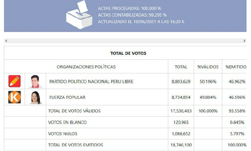ONPE procesó el 100% de actas electorales, Pedro Castillo obtuvo una diferencia de más de 68 mil votos